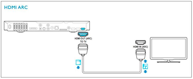 como conectar una baarra de sonido a television smart tv por hdmi